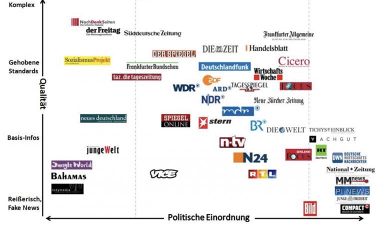 Logos von diversen Medien werden auf einer Skala von politisch rechts und links verordnet bzw. komplexer Aufbereitung bis einfachere.